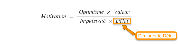 equation de la procrastination délai