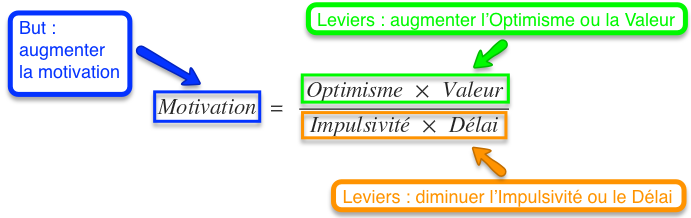 Equation de la procrastination : leviers à actionner